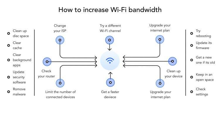 How to increase wifi bandwidth